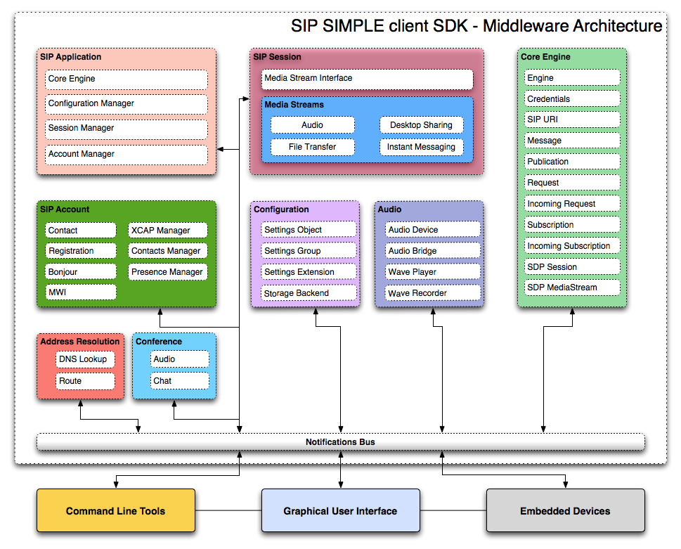 SipMiddlewareApi - SIP SIMPLE Client SDK - AG Projects