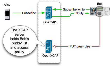 Sip subscribe winfo - SIP SIMPLE Client SDK - AG Projects